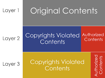 Copyright violation chains
