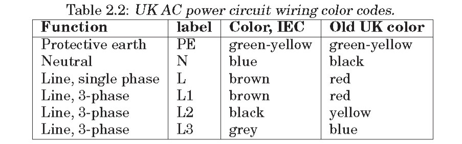 Phase Wiring Color Code Simple Electricity Wiring Color Codes