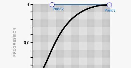 Understanding CSS Timing Functions : Honey Vig Web Developer Ajax