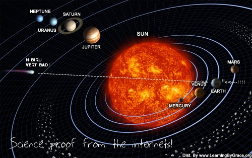 Planet X Nibiru space map