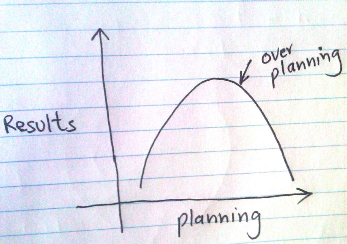 Lets Graph Planning Too Much