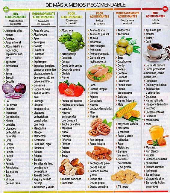 dieta alcalina contra el cancer