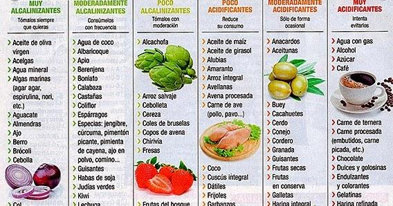 Dieta alcalina contra cancer