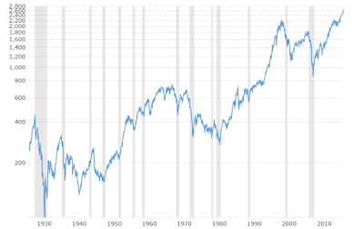 s and p 500 long term chart