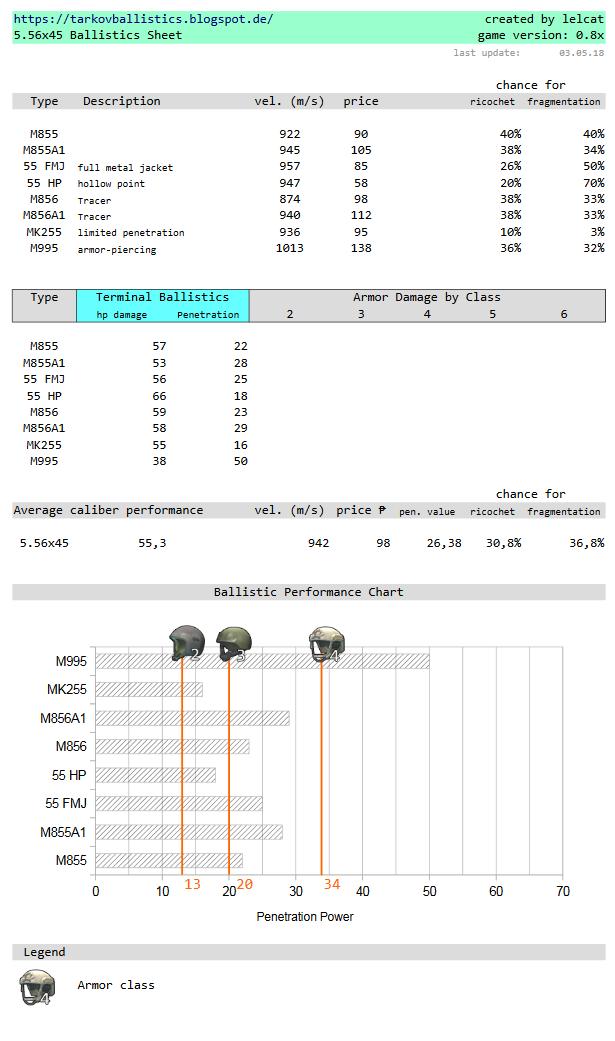 [Afbeelding: 2018-05-04%2B14_01_12-tarkov_ballistics_main.pdf.png]