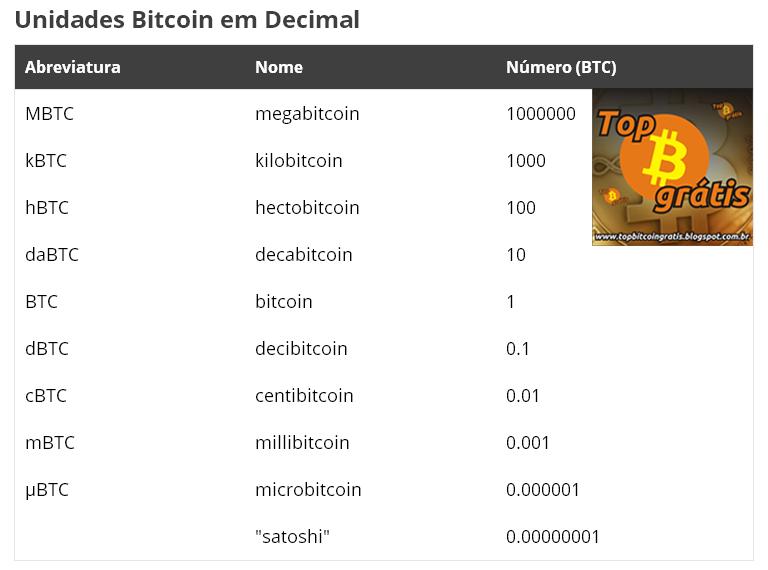 0 000001 btc