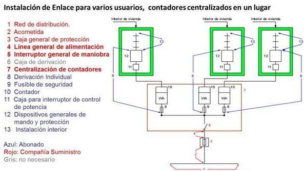 ITC-BT-15 | Instalaciones de Enlace | Derivaciones Individuales | Reglamento Electrotécnico de Baja Tensión