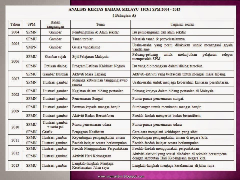 Wadah Keterampilan Berbahasa Soalan Kertas Bahasa Melayu 1 Spm 2011 Cute766