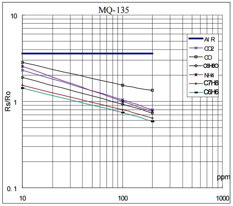 Davide Gironi: MQ gas sensor correlation function estimation