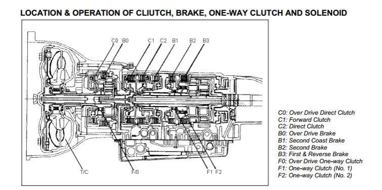 Aw03 72le Auto trans Manual