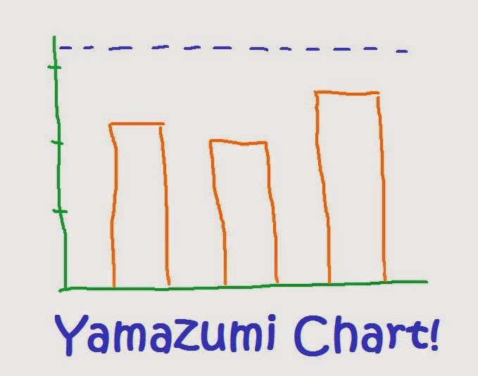 Lean Simulations: Excel Yamazumi Chart - Some serious charting