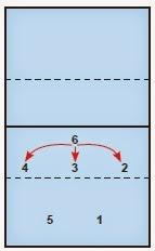 Taktik Dalam Permainan Bola Voli : taktik, dalam, permainan, Taktik, Pertahanan, Penyerangan, Permainan, Materi, Online