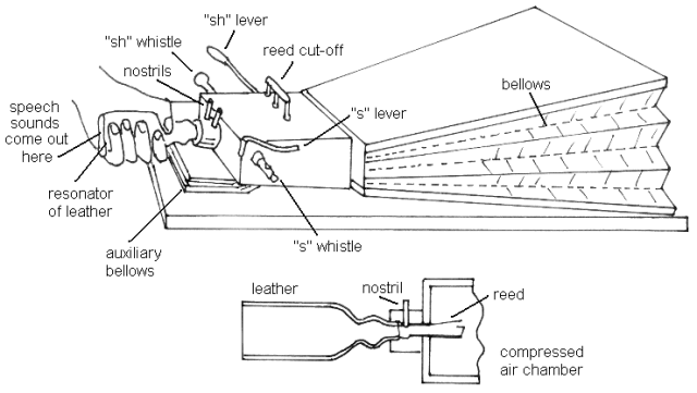 Wheatstone's reconstruction of von Kempelen's speaking machine