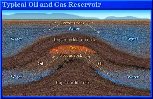 classification of the reservoir rocks petroleum reservoirs Drilling  Well logging