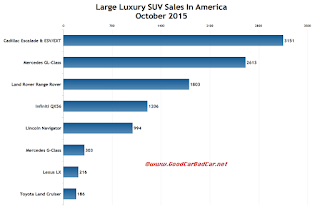 USA large luxury SUV sales chart October 2015