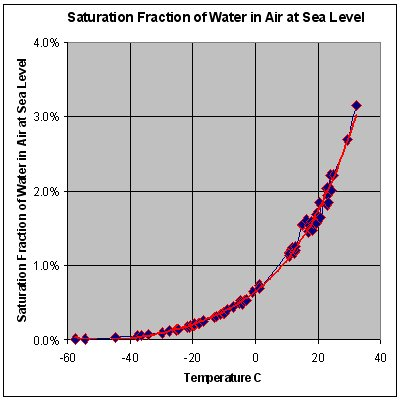 in the troposphere what is relationship between altitude and temperature