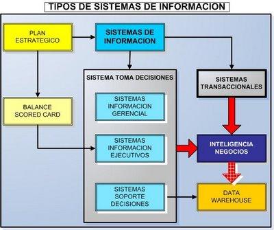 Sistemas De Informacion Sistemas De Informacion En Las