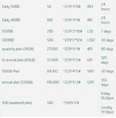 9mobile (Etisalat) Data Plans – 9mobile Bundle Plans