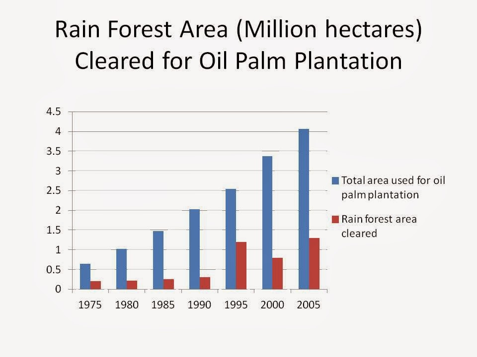 impacts of deforestation in malaysia