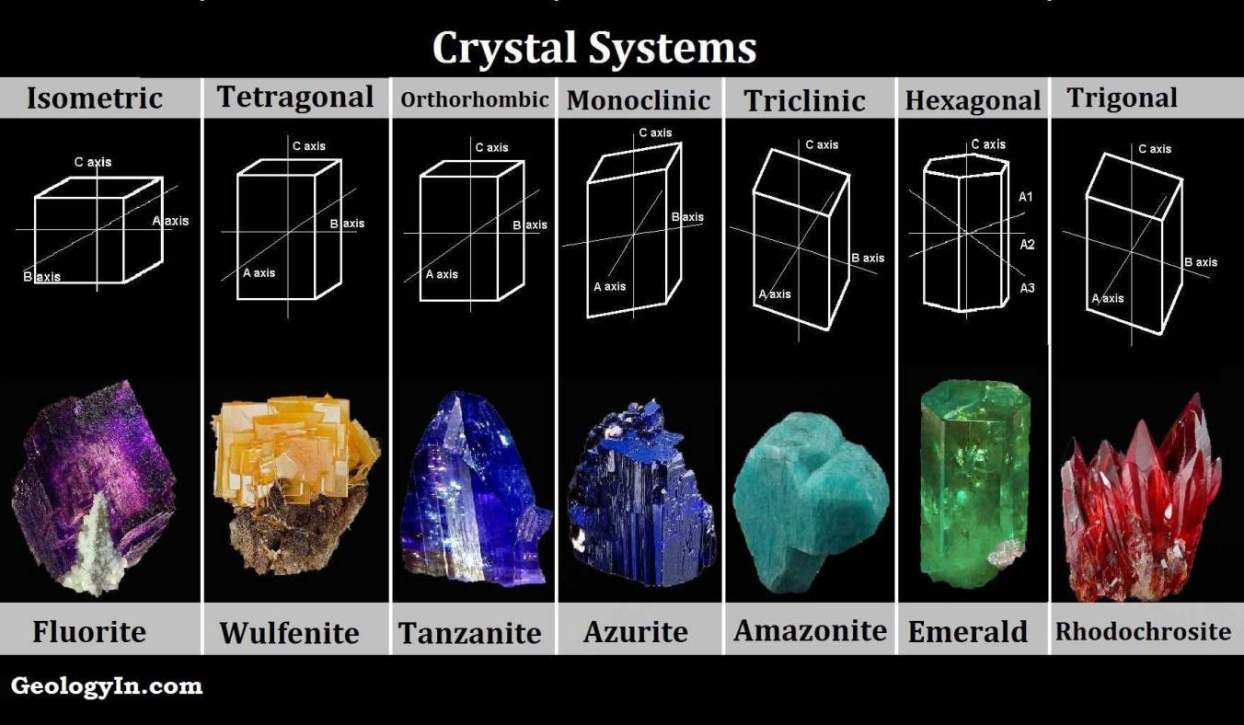crystal structure and crystal systems