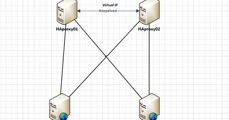 How to config HAproxy, KeepAlived, Nginx, PHP-FPM ~ Sys Dev Zone