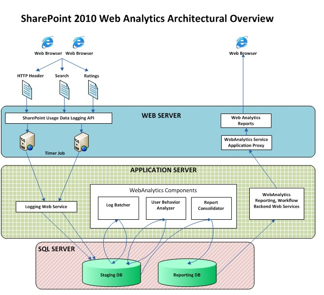 sharepoint 2010 site diagram rs 125 wiring connoisseur web analytics service data is logged into usage files on the front end servers where it processed staging database created in previous steps through