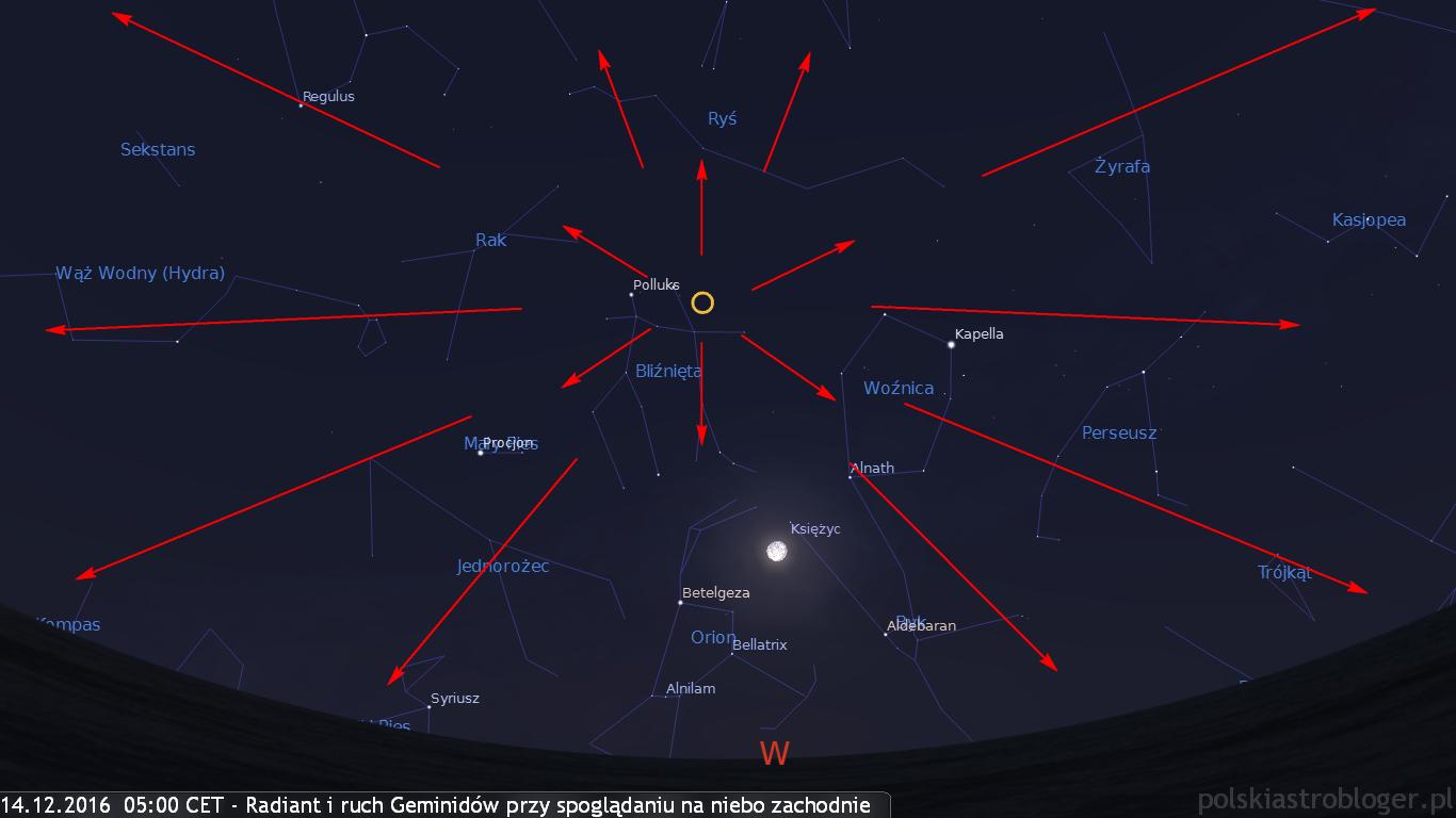 14.12.2016, godz. 05:00 CET - Radiant i możliwe tory Geminidów przy spoglądaniu obserwatora w kierunku zachodnim
