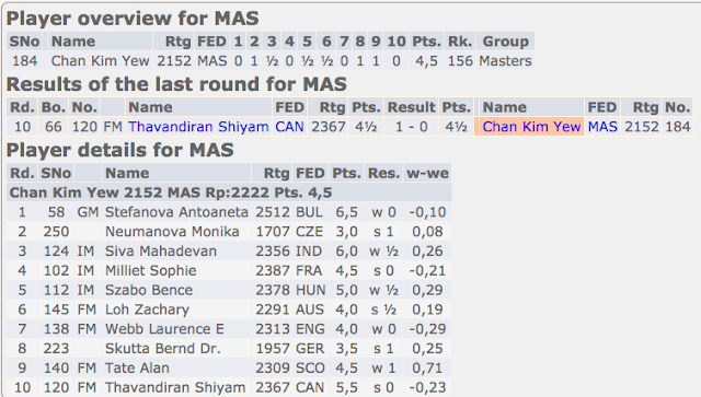 Chan Kim Yew Scores 4.5/10 and Gets 38 Rating Points in Gibraltar