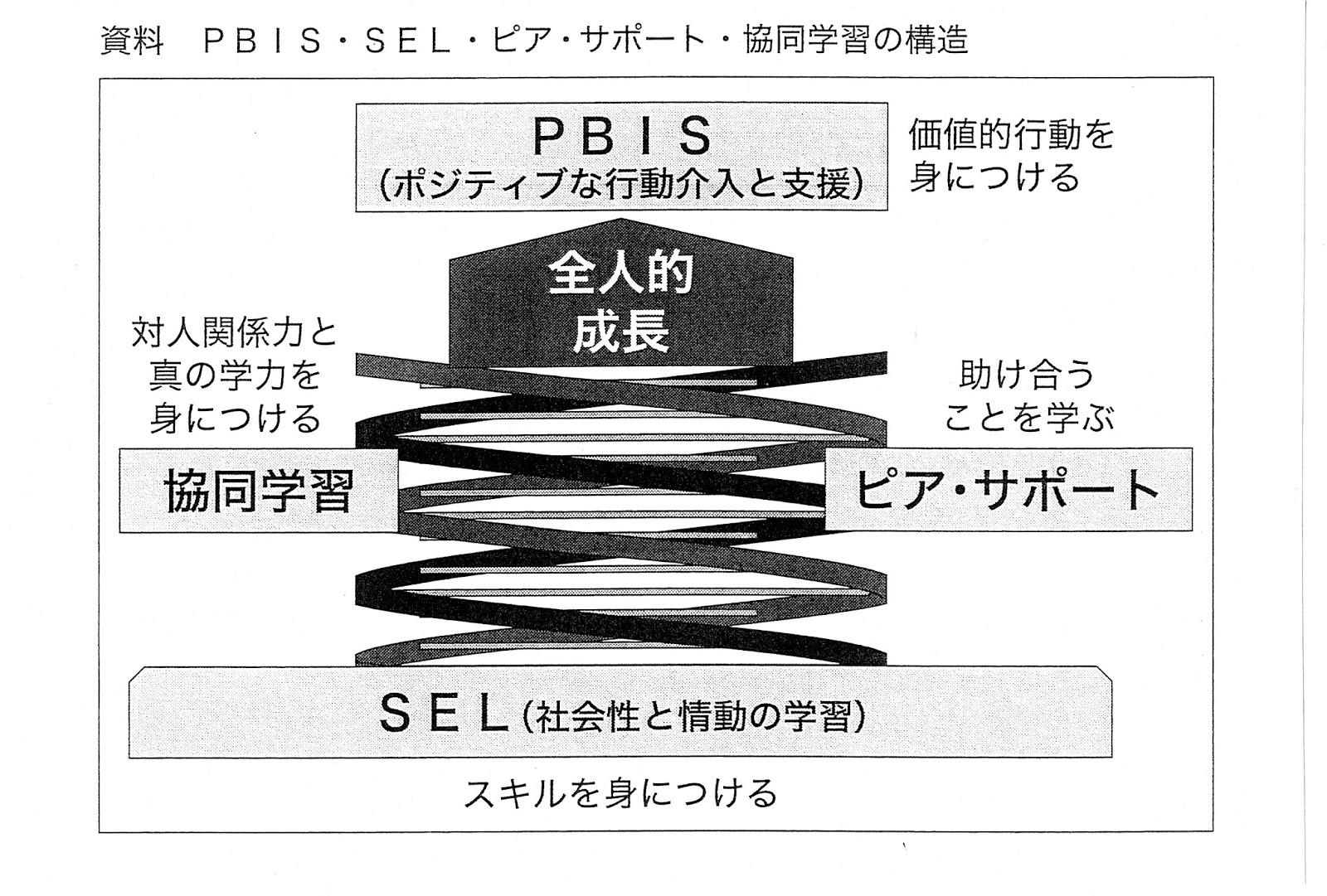 plc便り pbis ポジティブな行動介入と支援
