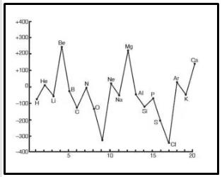Grafik Kecenderungan Afinitas Elektron 20 Unsur Pertama dalam TPU