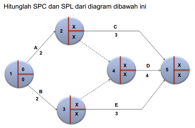 Perhitungan Diagram Pert Images - How To Guide And Refrence