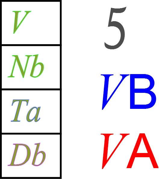 Ciencias de joseleg 3 estructura de la tabla periodica bloques y 326 grupo 5 urtaz Choice Image
