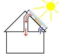 التدفئة بالطاقة الشمسية بتدوير الهواء