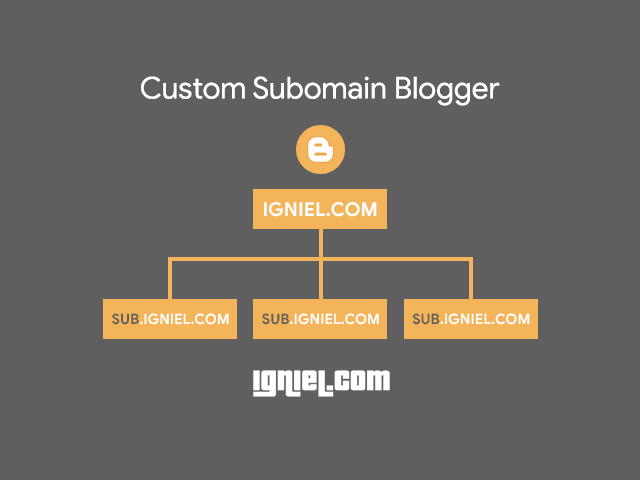 Tutorial Memasang Custom Subdomain Blogspot
