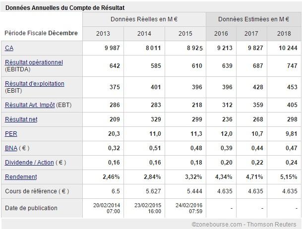 Resultados DIA 2013-2018