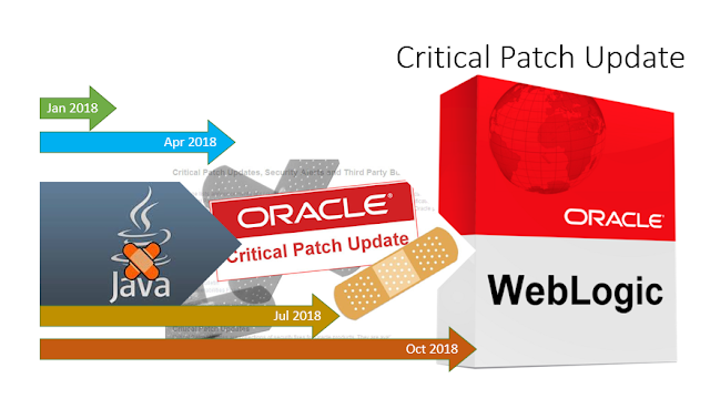 Oracle Java  Critical Patch update January 2018