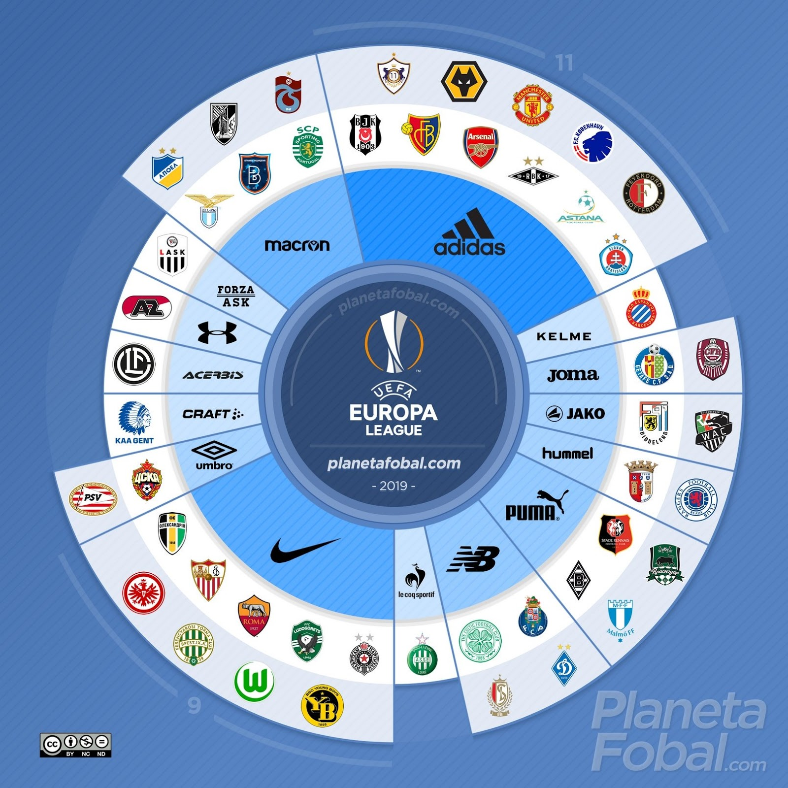 Champions League Group Stage 2020: 2019-20 UEFA Europa League