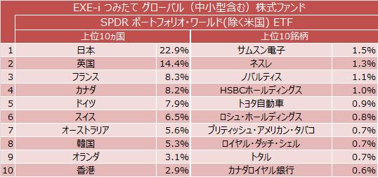SPDR ポートフォリオ・ワールド(除く米国) ETFの上位10ヵ国と上位10銘柄