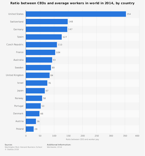 Ratio between CEOs and average workers in world in 2014, by country, Statista, 2018