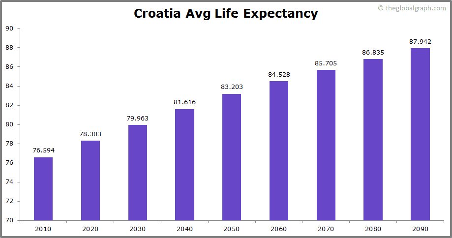 Croatia  Avg Life Expectancy