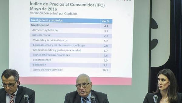 Inflación de mayo se ubicó en 4,2% en la Argentina
