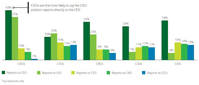 Chart Attribute:  Top positions that the CISO typically reports to in a company / Source: Figure 8b, Page 9, The future of cyber survey 2019 Cyber everywhere. Succeed anywhere, Deloitte.