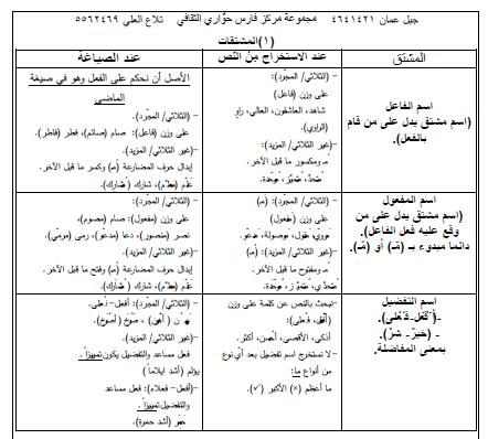أوراق عمل النحو لغة عربية