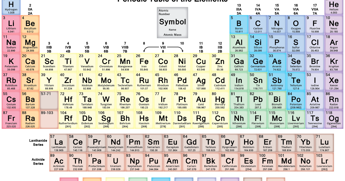Periodic table nu on the periodic table periodic table of blaines puzzle blog npr sunday puzzle oct 29 2017 metal periodic table urtaz Image collections