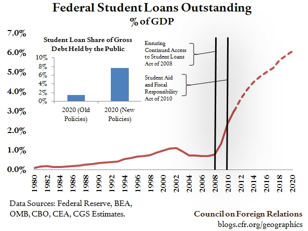 Usa Payday Loans >> America's Student Loan To Reach $1.4 Trillion by 2020 | Zero Hedge | Zero Hedge