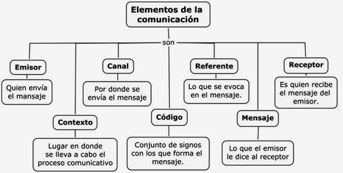 Diente De León La Comunicación Tipos Elementos Y Funciones