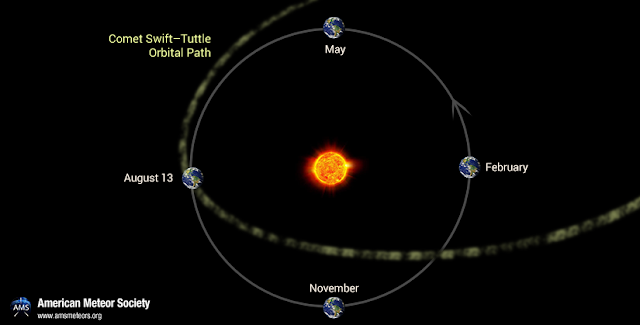 Earth encounters debris from Comet Swift–Tuttle every year at the same period.