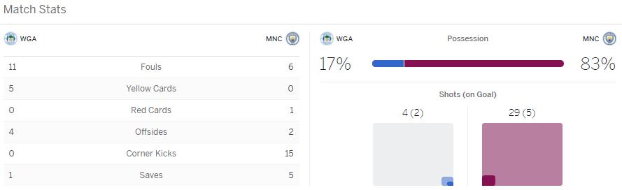 แทงบอลออนไลน์ ไฮไลท์ เหตุการณ์การแข่งขัน วีแกน vs แมนฯ ซิตี้