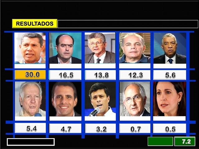 Meganálisis: Solo el 17,4 % de los venezolanos participaría en las Elecciones del #20May