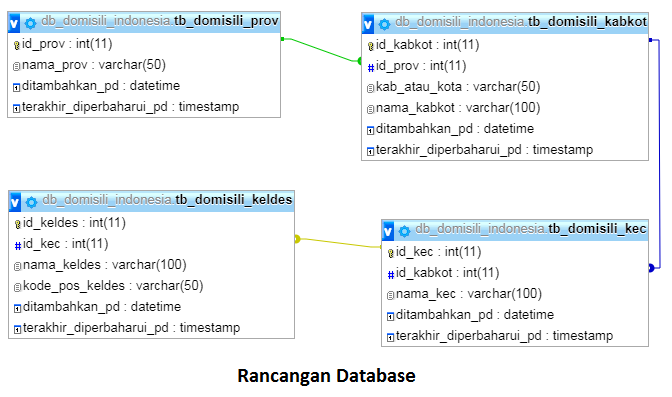 Database Kode Pos dan Wilayah Indonesia Format SQL